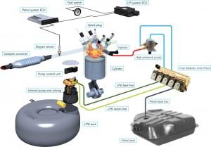 Газовое оборудование для авто 6 поколения