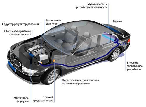 Установка газового оборудования на авто